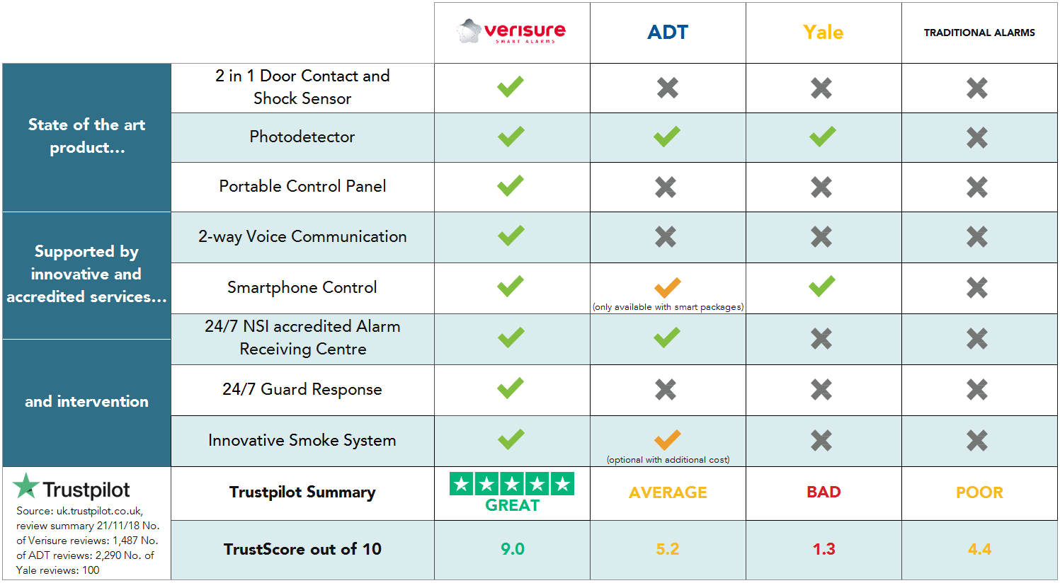 Verisure Comparison Chart